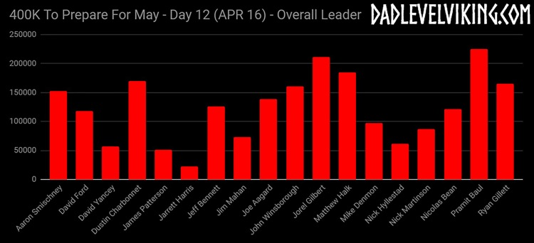 Day 12 Overall Leaders_ID_Logo_PS_Zoom