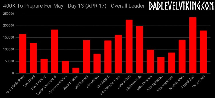Day 13 Overall Leaders_ID_Logo_PS_Zoom
