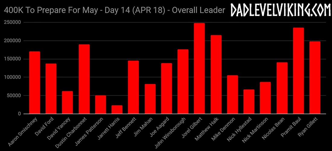Day 14 Overall Leaders_ID_Logo_PS_Zoom