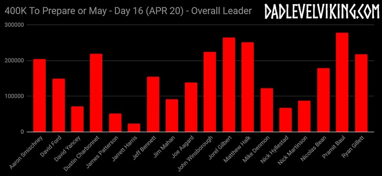 Day 16 Overall Leaders_ID_Logo_PS_Zoom