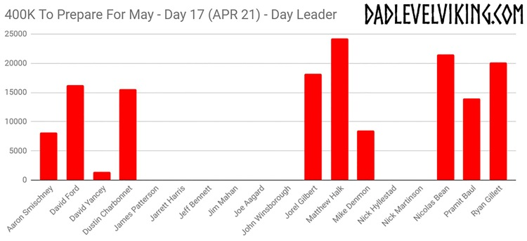 Day 17 Daily Leaders_ID_Logo_PS_Zoom