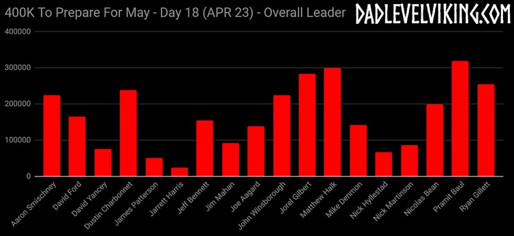 Day 18 Overall Leaders_ID_Logo_PS_Zoom