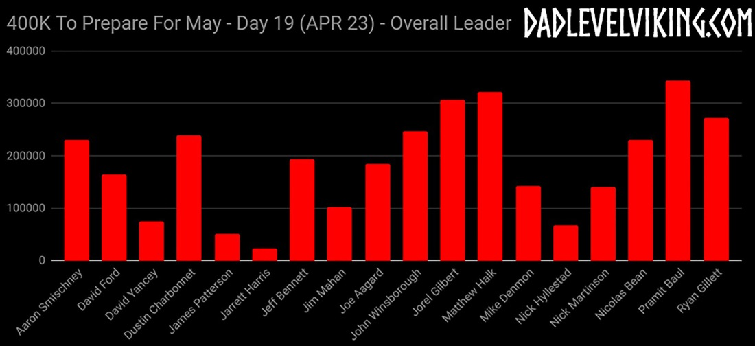 Day 19 Overall Leaders_ID_Logo_PS_Zoom