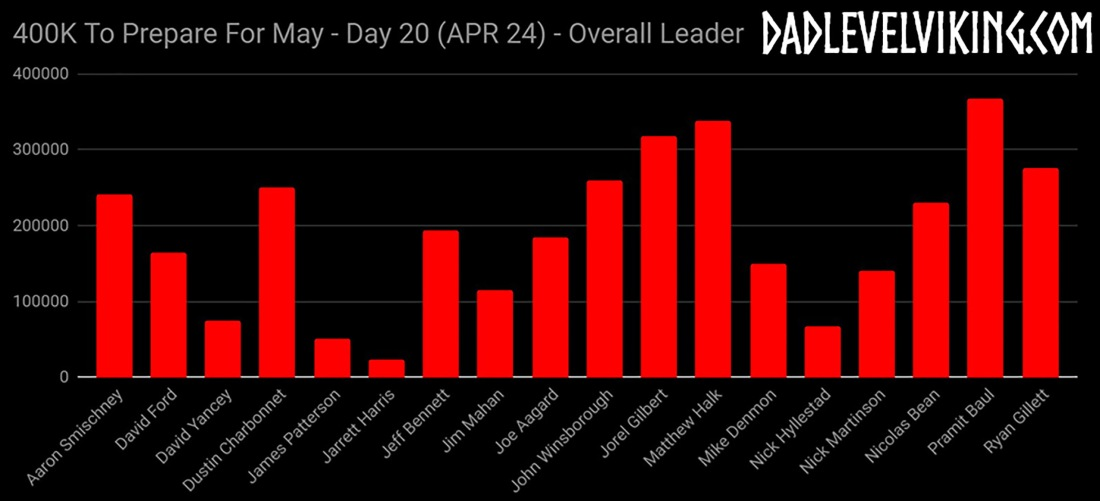 Day 20 Overall Leaders_ID_Logo_PS_Zoom