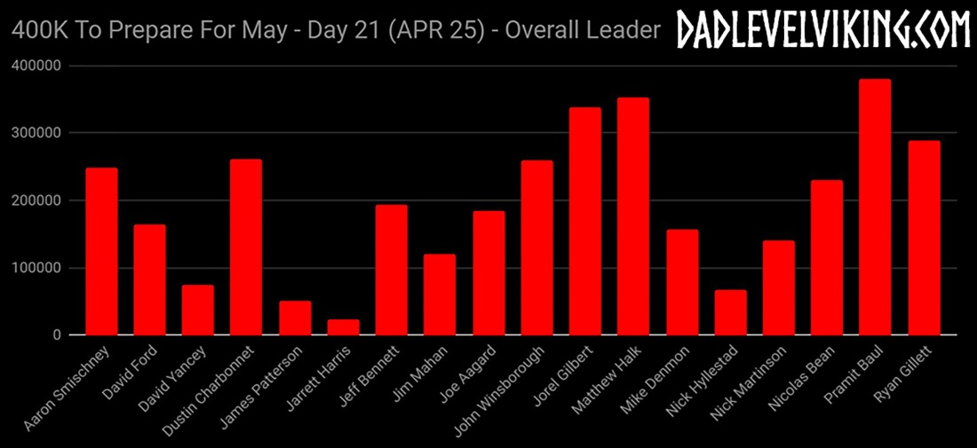 Day 21 Overall Leaders_ID_Logo_PS_Zoom
