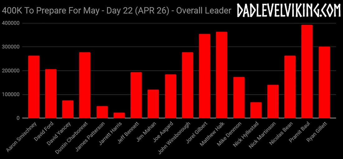 Day 22 Overall Leaders_ID_Logo_PS_Zoom