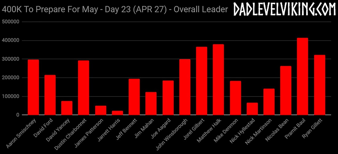 Day 23 Overall Leaders_ID_Logo_PS_Zoom