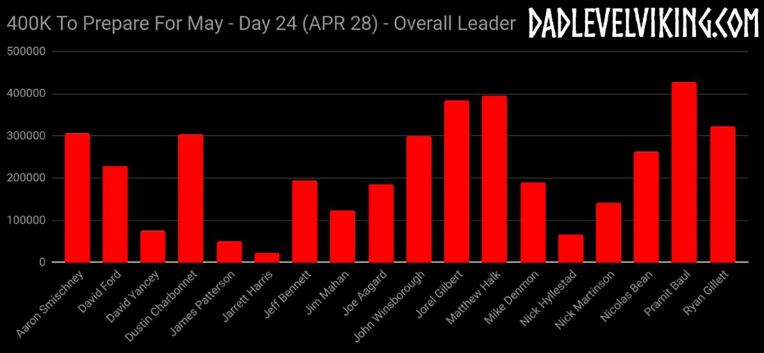 Day 24 Overall Leaders_ID_Logo_PS_Zoom