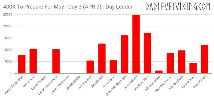 Day 3 Daily Leaders_ID_Logo_PS_Zoom