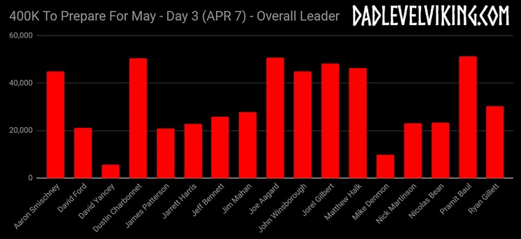 Day 3 Overall Leaders_ID_Logo_PS_Zoom