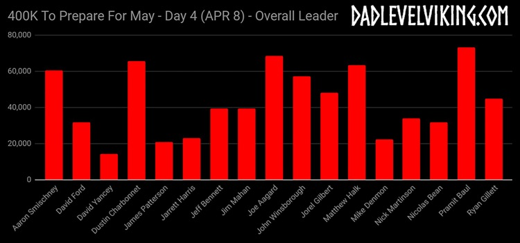 Day 4 Overall Leaders_ID_Logo_PS_Zoom