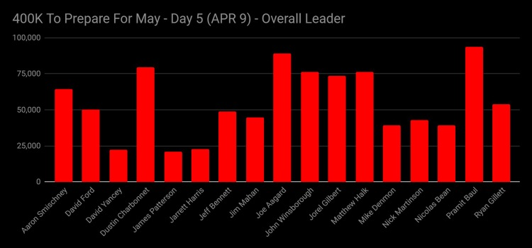 Day 5 Overall Leaders_ID_Logo_PS_Zoom