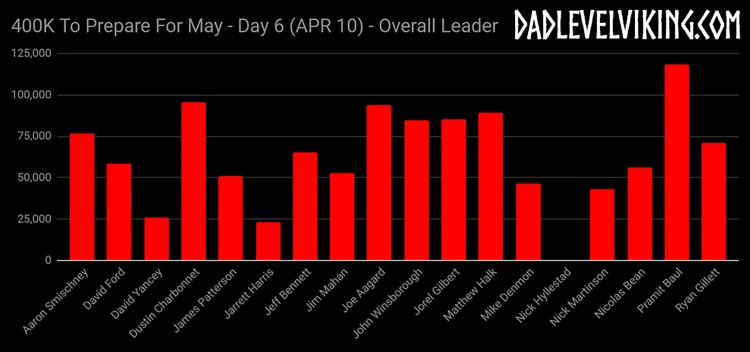 Day 6 Overall Leaders_ID_Logo_PS_Zoom