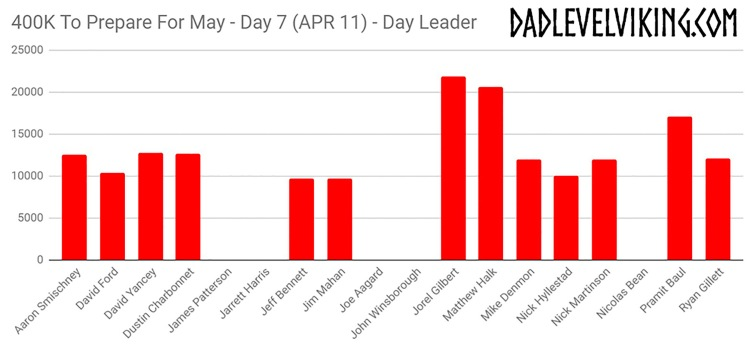 Day 7 Daily Leaders_ID_Logo_PS_Zoom