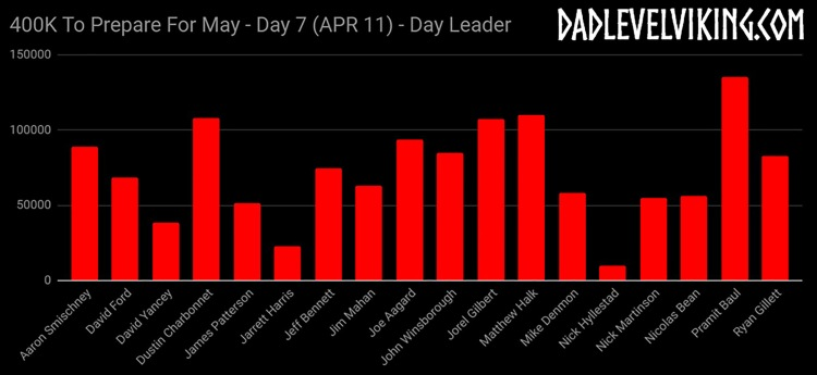 Day 7 Overall Leaders_ID_Logo_PS_Zoom