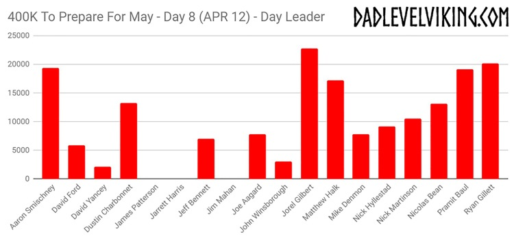 Day 8 Daily Leaders_ID_Logo_PS_Zoom