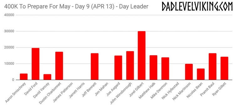 Day 9 Daily Leaders_ID_Logo_PS_Zoom