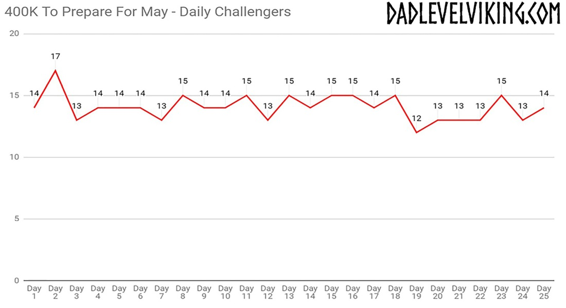 Daily Challengers_400K To Prepare For May - Final_PhotoShop