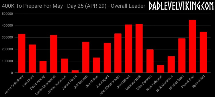 Day 25 Overall Leaders_ID_Logo_PS_Zoom